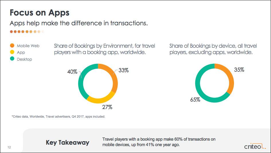 Travel Booking Statistics
