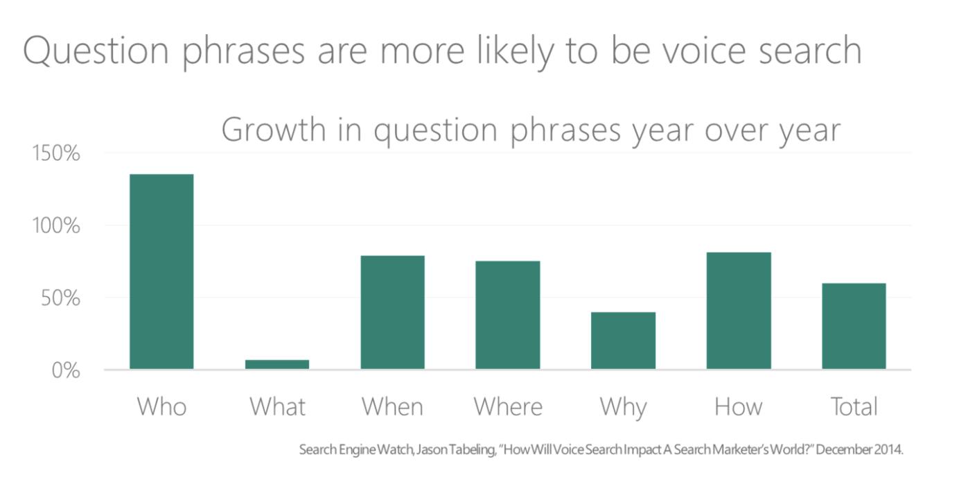 voice search phrase trends