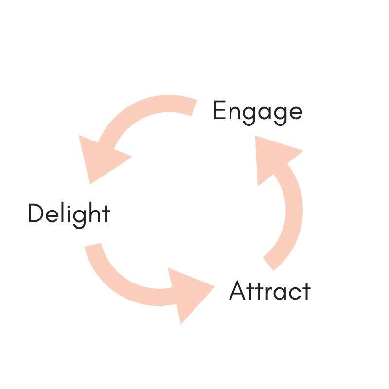 Content creation circle